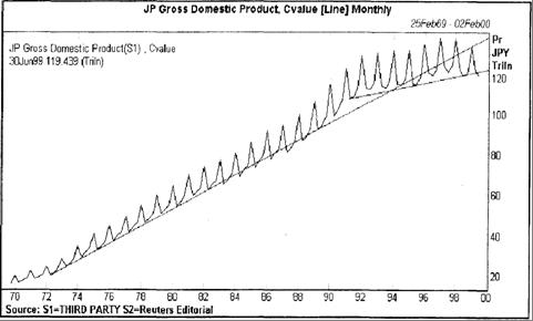 Рис. 8.2. График ВВП Японии (триллионы йен)