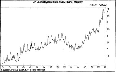 Рис. 8.3. Урввень безработицы в Японии