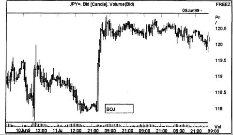 Рис. 8.4. График курса японской йены по отношению к доллару. Реакция на данные по ВВП Японии за первый квартал 1999 г. (10 июня) и две интервенции Банка Японии (10 и 14 июня)