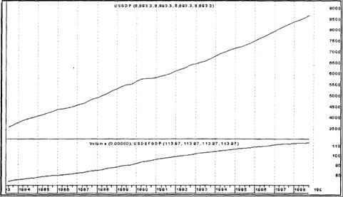 Рис. 8.1. Графики ВВП США (триллионы долларов) и дефлятора ВВП