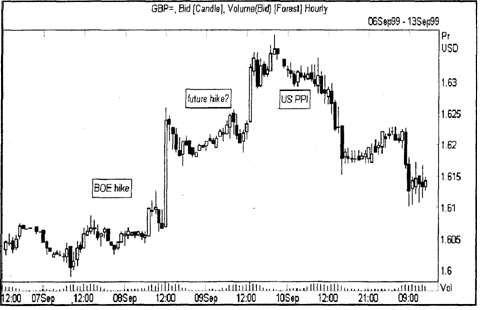 Рис. 6.2. График британского фунта; повышение ставок Банка Англии 8 сентября 1999 и реакция на слухи о новом повышении.