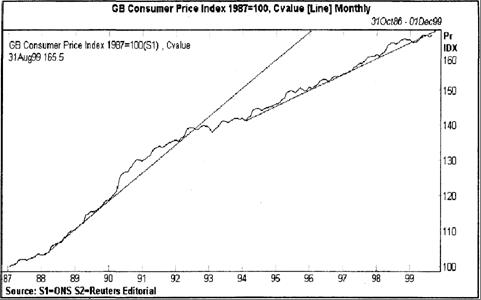 Потребительские цены в Великобритании