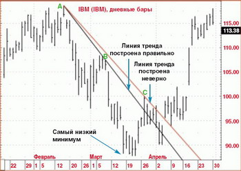 Метод Сперандео - Линии тренда