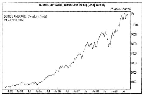 График американского фондового индекса Доу-Джонса