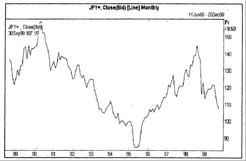 График курса японской йены