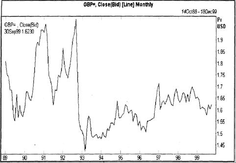 График курса британского фунта