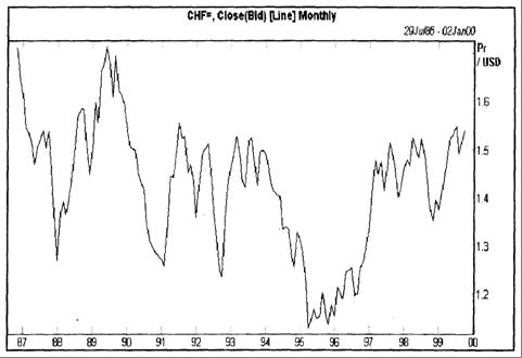 График курса швейцарского франка