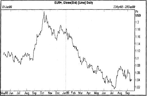 График курса общеевропейской валюты евро (до 1 января 1999 года изображен график ECU)