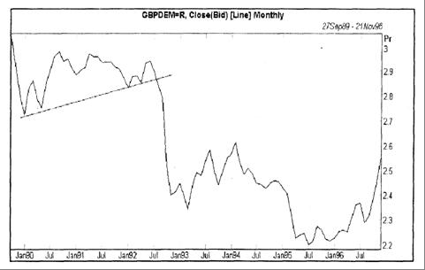 График британского курса фунта по отношению к немецкой марке