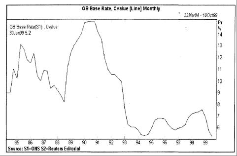 Британские процентные ставки