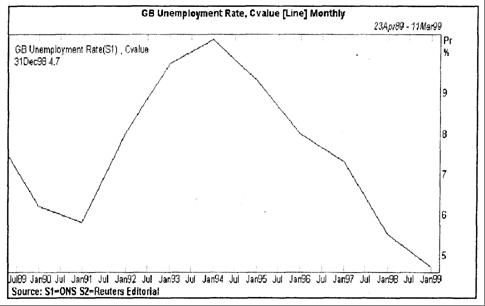 Рис. 1.5. Уровень безработицы в Великобритании