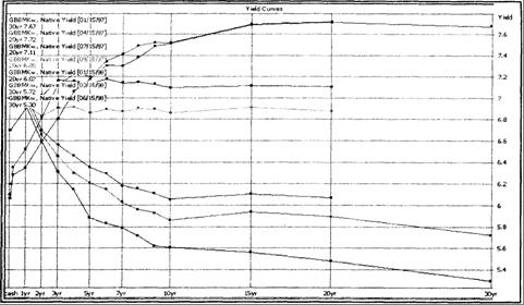 Рис. 5.3. Кривые доходности для британских государственных ценных бумаг; по горизонтали отложено время до погашения (лет), кривые сняты с интервалом в квартал с января 1997 по июнь 1998 г.